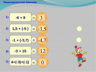 12 Математический диктант 3 -3,5 -4,7 0 = = = = = 1) -6 + 9 2) 1,5 + (-5 ) 3)