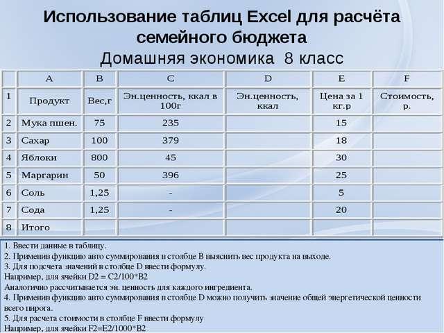 Использование таблиц Excel для расчёта семейного бюджета Домашняя экономика 8...
