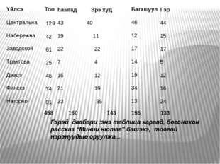 Yйлсэ Центральна Набережна Заводской Трактова Дээдэ Финскэ Нагорно Тоо 129 4