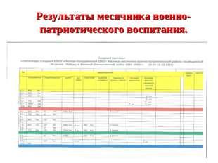 Результаты месячника военно-патриотического воспитания.