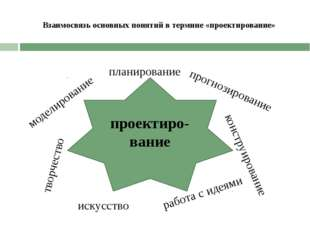 Взаимосвязь основных понятий в термине «проектирование» проектиро-вание плани