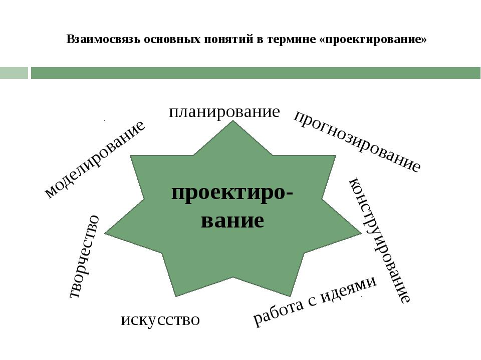 Взаимосвязь основных понятий в термине «проектирование» проектиро-вание плани...