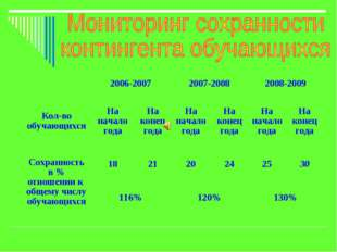 2006-20072007-20082008-2009 Кол-во обучающихсяНа начало годаНа конец го