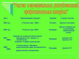 ДатаНаименование конкурсаУровеньСтепень участия 2003 год«Учитель года - 2