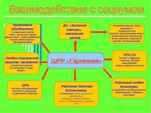Д/с «Золотой ключик», начальная школа ШРР «Гармония» Кружковые объединения: