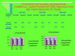 Уровень знаний в %2006-20072007-20082008-2009 высокийсреднийнизкийвыс