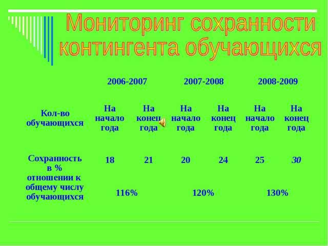 2006-20072007-20082008-2009 Кол-во обучающихсяНа начало годаНа конец го...