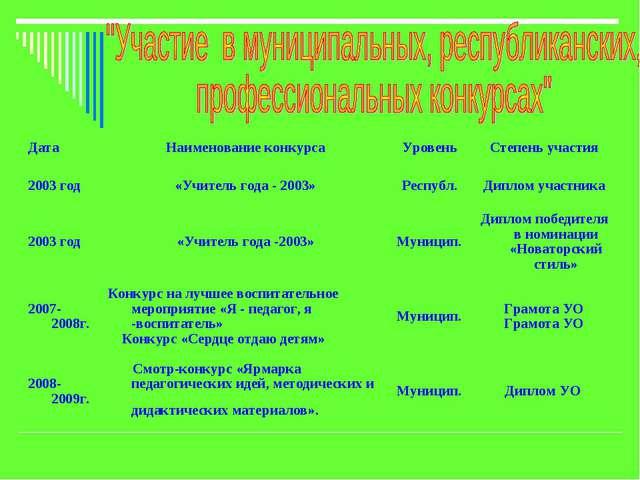 ДатаНаименование конкурсаУровеньСтепень участия 2003 год«Учитель года - 2...