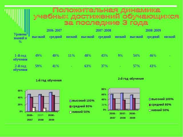Уровень знаний в %2006-20072007-20082008-2009 высокийсреднийнизкийвыс...
