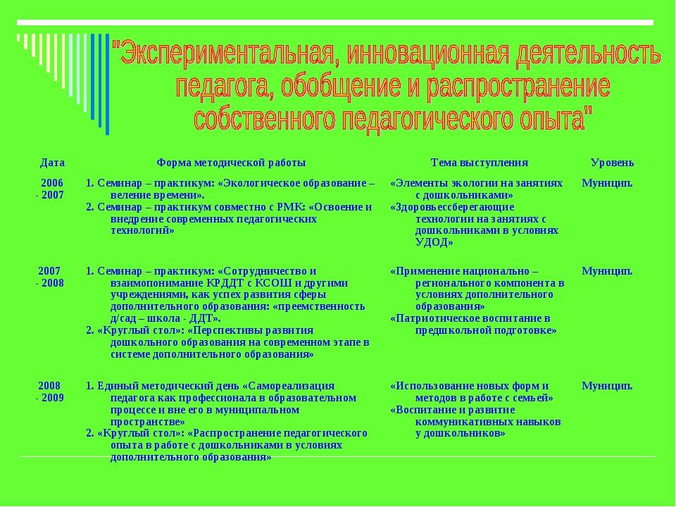 Дата Форма методической работыТема выступленияУровень 2006 - 20071. Семин...