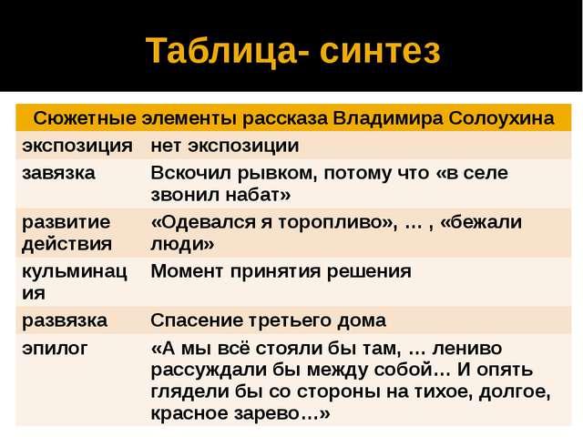 Таблица- синтез Сюжетные элементы рассказа Владимира Солоухина экспозиция нет...
