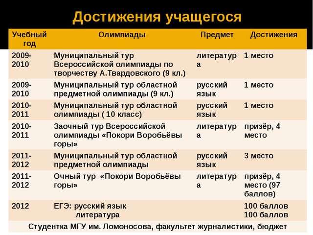 Достижения учащегося Учебный год Олимпиады Предмет Достижения 2009-2010 Муниц...