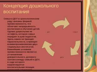 Концепция дошкольного воспитания Семья и ДОУ в хронологическом ряду связаны ф