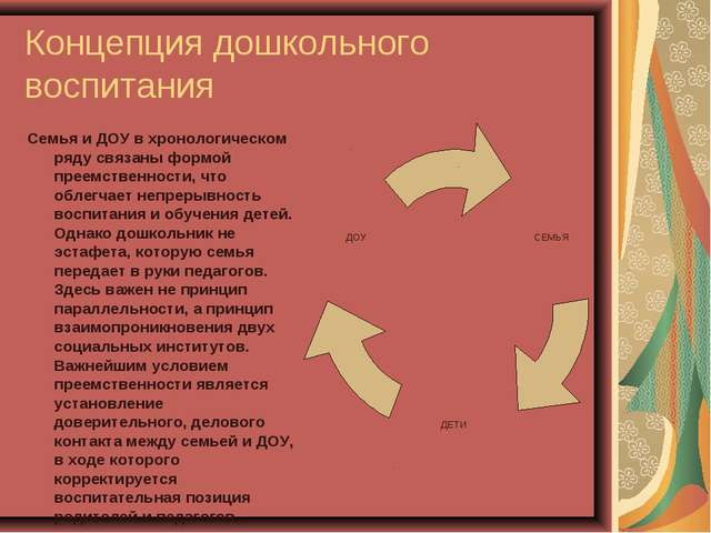 Концепция дошкольного воспитания Семья и ДОУ в хронологическом ряду связаны ф...