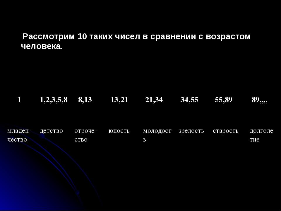 Рассмотрим 10 таких чисел в сравнении с возрастом человека. 1 1,2,3,5,8 8,...