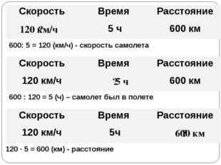 ? 120 км/ч 5 ч 600: 5 = 120 (км/ч) - скорость самолета 600 : 120 = 5 (ч) – са