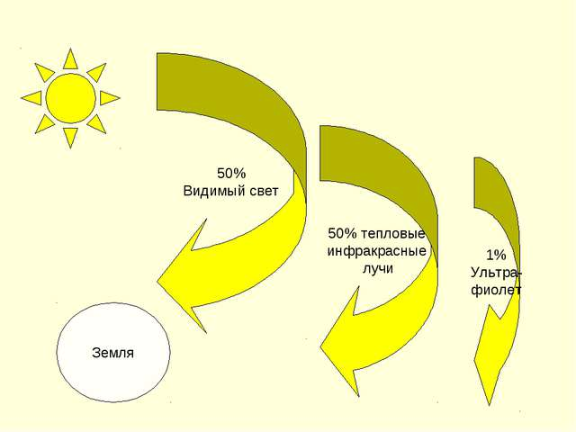 Земля 50% Видимый свет 50% тепловые инфракрасные лучи 1% Ультра- фиолет