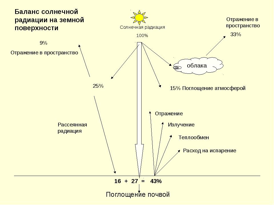 Поглощение почвой Солнечная радиация 100% облака 33% Отражение в пространство...