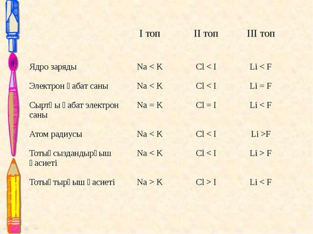 Iтоп IIтоп IIIтоп Ядро заряды Электрон қабат саны Сыртқы қабат электрон саны...