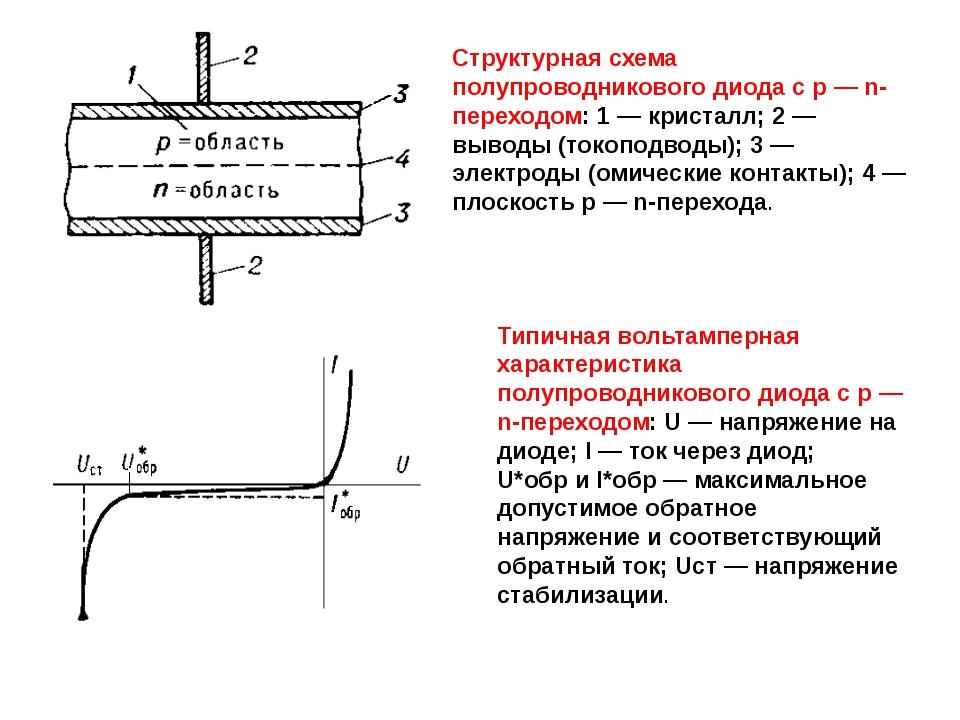 Структурная схема полупроводникового диода с р — n-переходом: 1 — кристалл; 2...