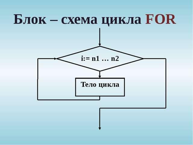 Блок – схема цикла FOR i:= n1 … n2 Тело цикла
