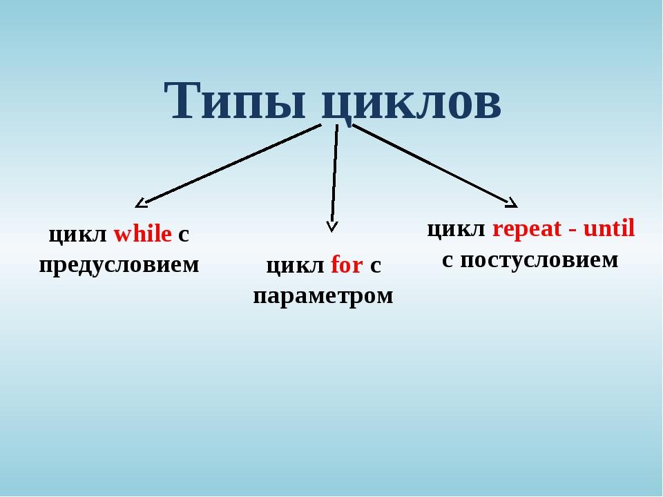 Типы циклов цикл while с предусловием цикл for с параметром цикл repeat - unt...