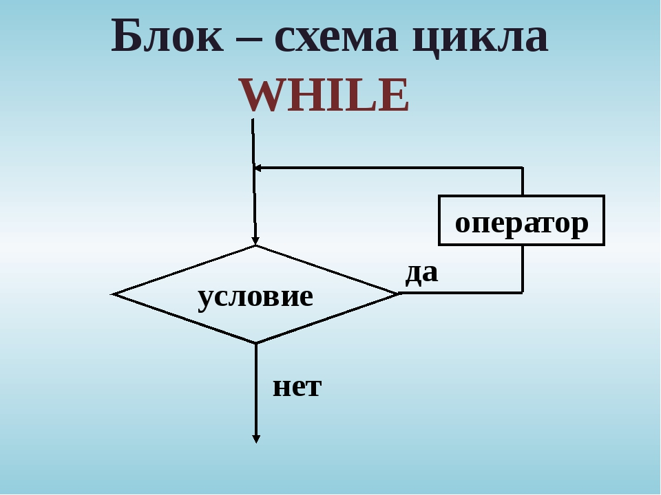 Блок – схема цикла WHILE условие нет да оператор