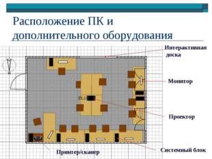 Расположение ПК и дополнительного оборудования Монитор Системный блок Интерак