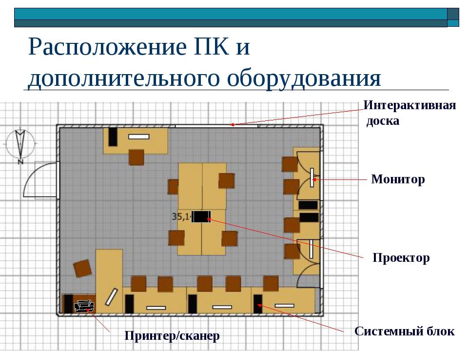 Расположение ПК и дополнительного оборудования Монитор Системный блок Интерак...