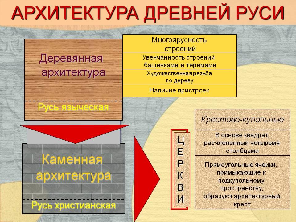 Архитектура древней руси - Презентация 15062/20