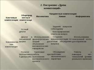 2. Построение «Древа компетенций» Ключевые компетенцииОбщепред-метные компет