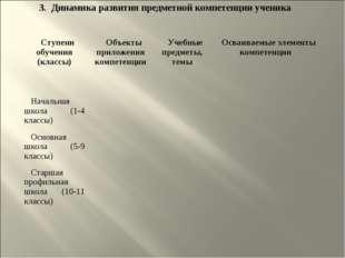 3. Динамика развития предметной компетенции ученика Ступени обучения (классы)