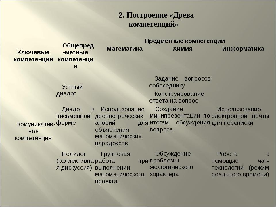 2. Построение «Древа компетенций» Ключевые компетенцииОбщепред-метные компет...