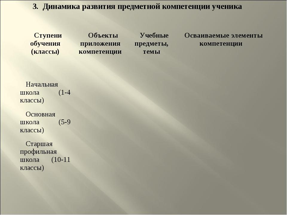 3. Динамика развития предметной компетенции ученика Ступени обучения (классы)...