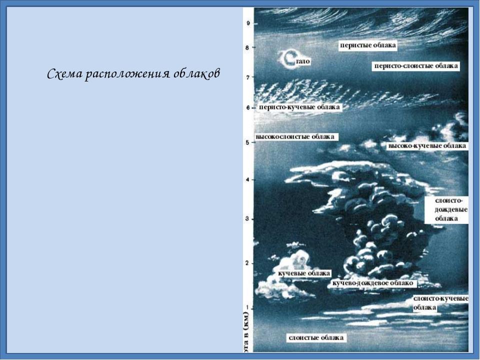 Схема расположения облаков
