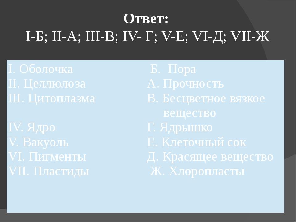 Ответ: I-Б; II-А; III-В; IV- Г; V-Е; VI-Д; VII-Ж I. Оболочка II. Целлюлоза II...