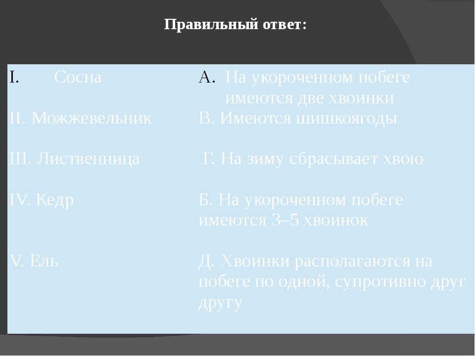Правильный ответ: Сосна II. Можжевельник III. Лиственница IV. Кедр V. Ель  Н...