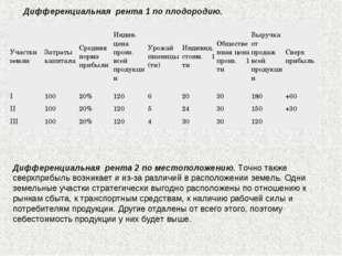 Дифференциальная рента 1 по плодородию. Дифференциальная рента 2 по местопо