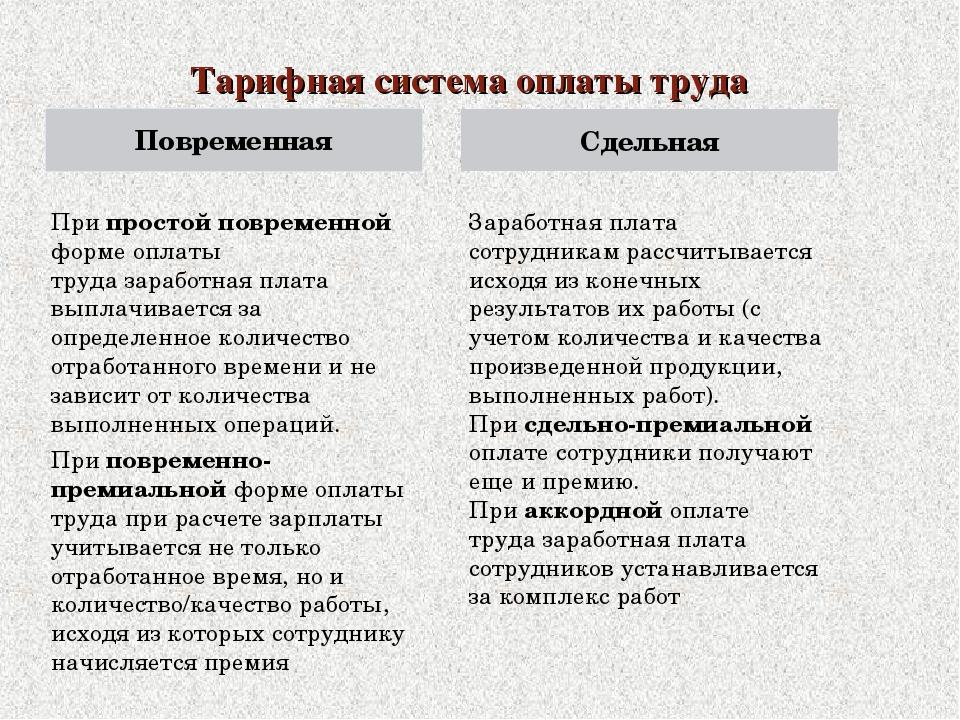 Тарифная система оплаты труда Повременная При простой повременной форме оплат...