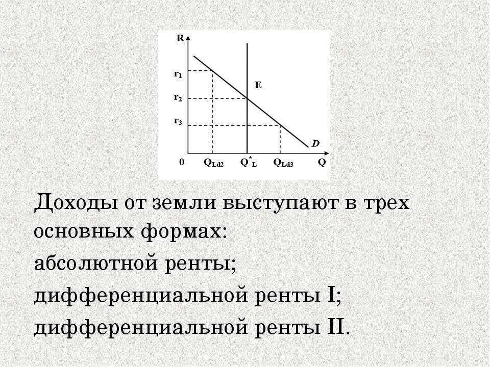 Доходы от земли выступают в трех основных формах: абсолютной ренты; дифферен...