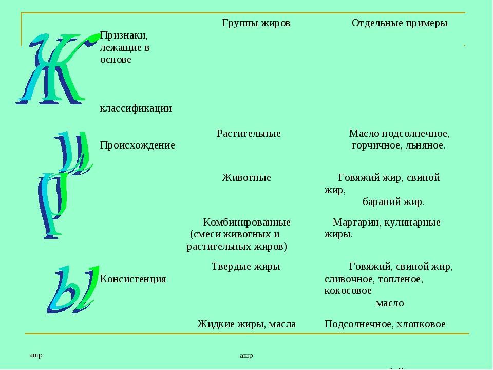 ашр ашр Признаки, лежащие в основе классификации Группы жиров Отдельные при...