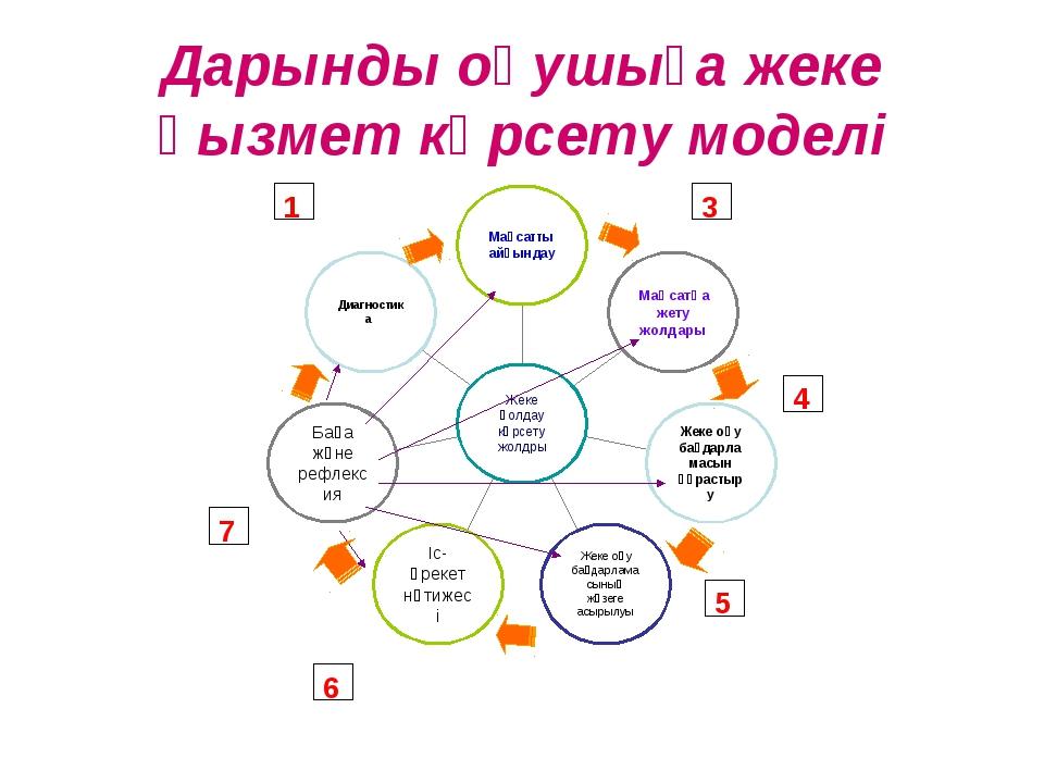 Дарынды оқушыға жеке қызмет көрсету моделі