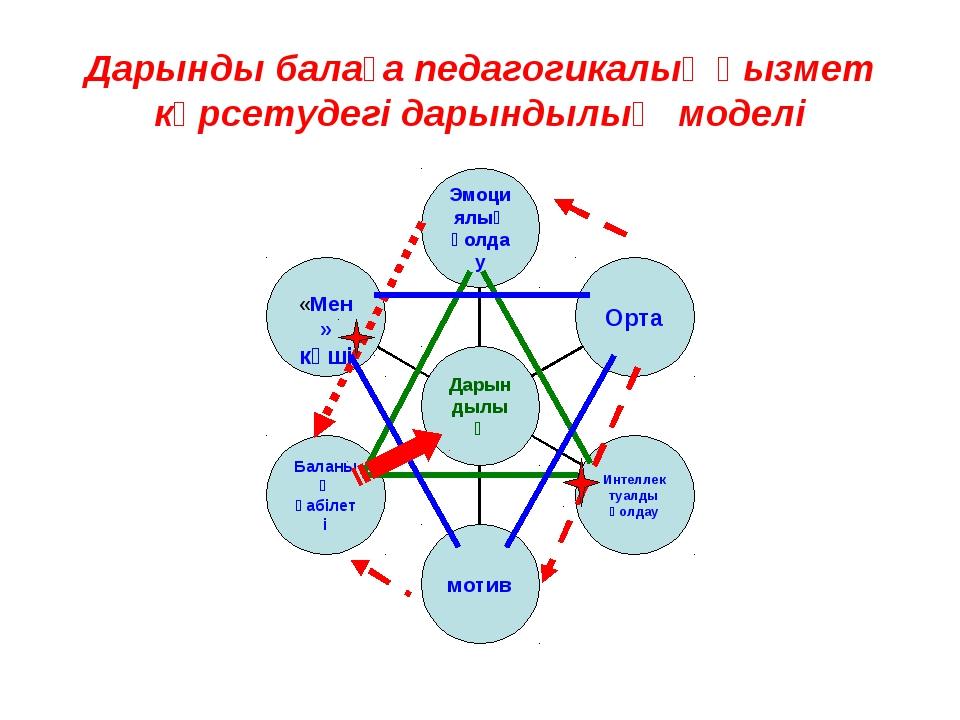Дарынды балаға педагогикалық қызмет көрсетудегі дарындылық моделі