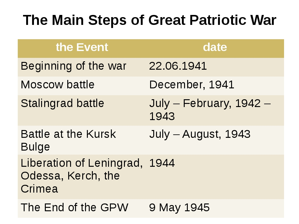 The Main Steps of Great Patriotic War the Event date Beginning of the war 22....