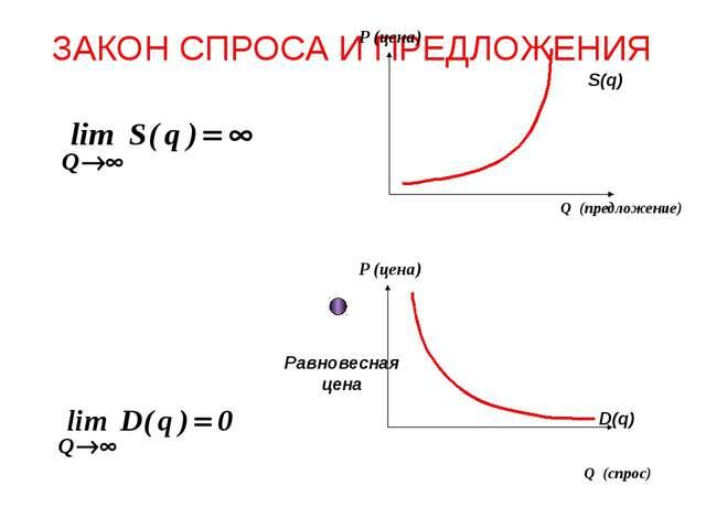 ЗАКОН СПРОСА И ПРЕДЛОЖЕНИЯ Равновесная цена S(q) Q (предложение) P (цена) D(q...