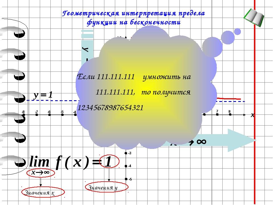 y 1 Геометрическая интерпретация предела функции на бесконечности Если 111.1...