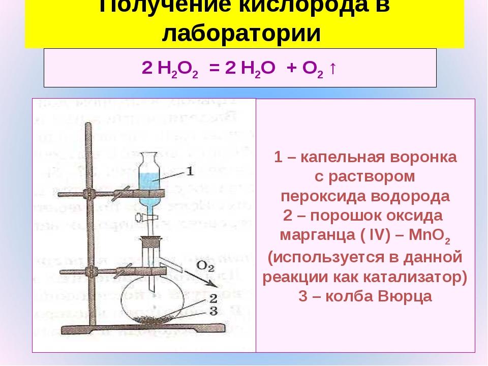 2 Н2O2 = 2 Н2O + O2 ↑ 1 – капельная воронка с раствором пероксида водорода 2...
