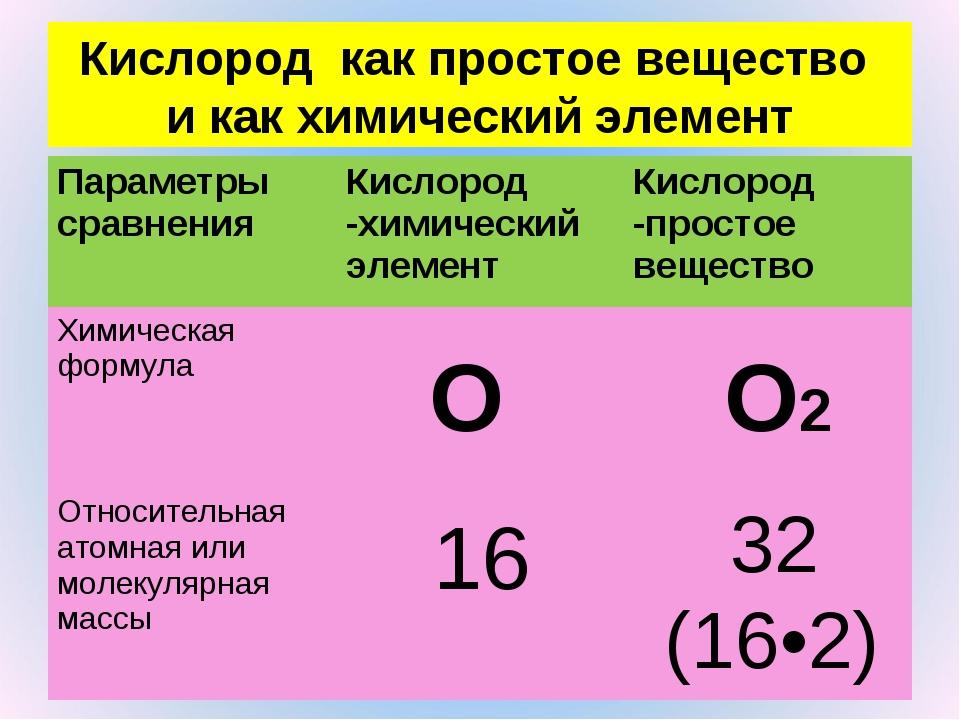 Кислород как простое вещество и как химический элемент О 16 О2 32 (16•2) Пар...
