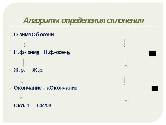 Алгоритм определения склонения О зимеОб осени Н.ф.- зима Н.ф.-осень...