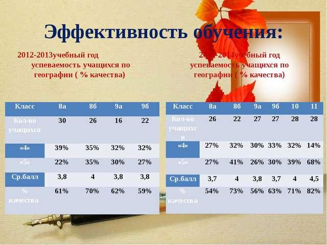 Эффективность обучения: 2012-2013учебный год успеваемость учащихся по географ...